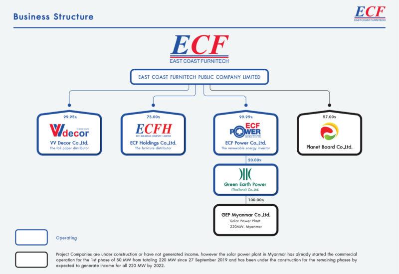 Business Structure-EN